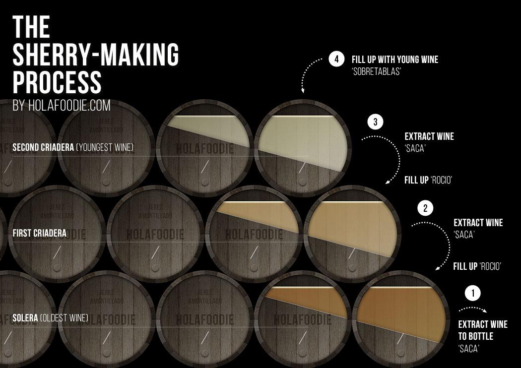 Sherry Process