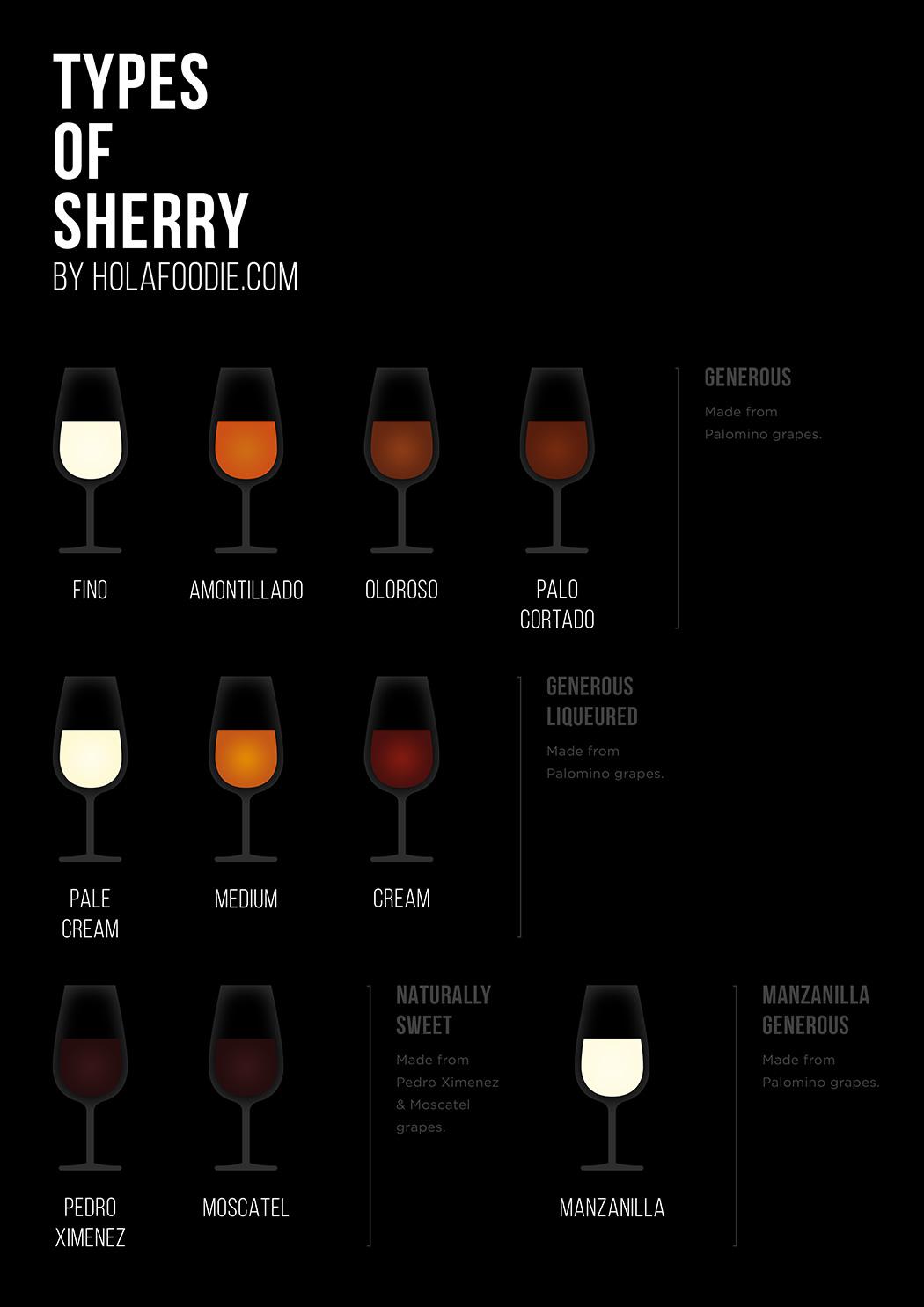 Sherry types